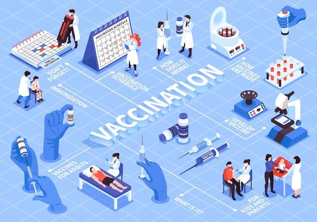 Organigramme de vaccination isométrique