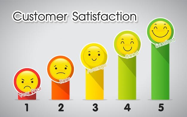 Outil de mesure du niveau de satisfaction client.