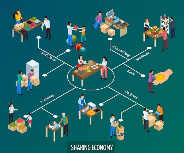 Partage de la composition de l'organigramme isométrique de l'économie avec des biens et des personnages humains avec des légendes de texte