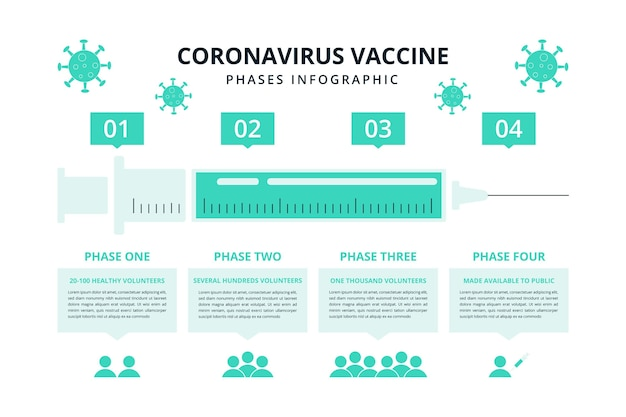 Phases Du Vaccin Contre Le Coronavirus De Conception Plate Vecteur gratuit
