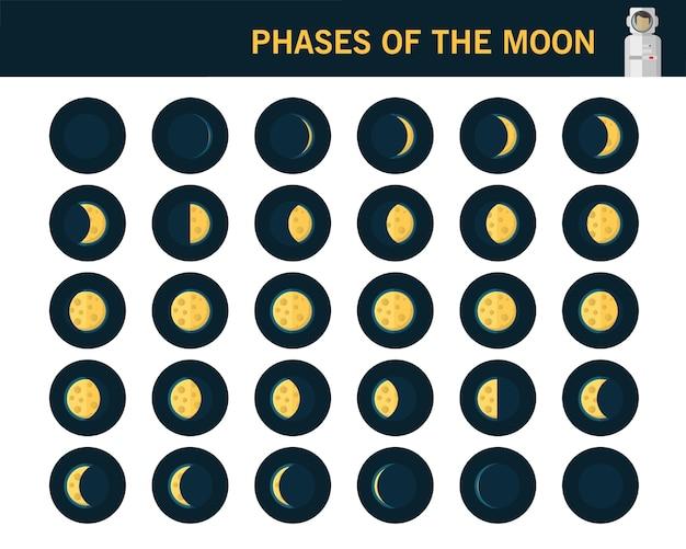 Phases des icônes plates du concept de la lune.