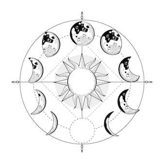 Phases de lune circulaires