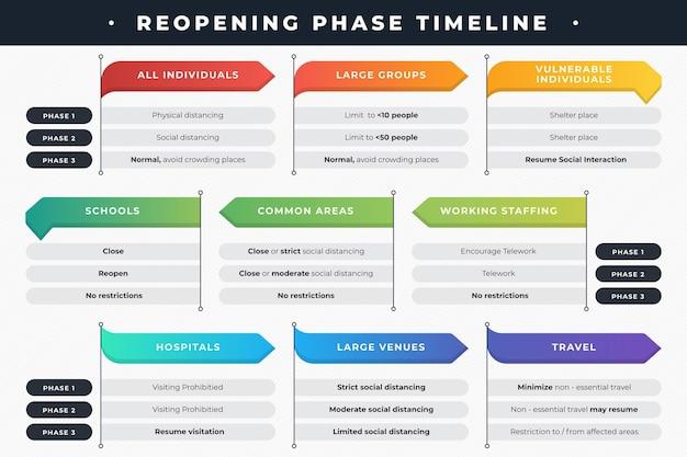 Phases de réouverture - chronologie