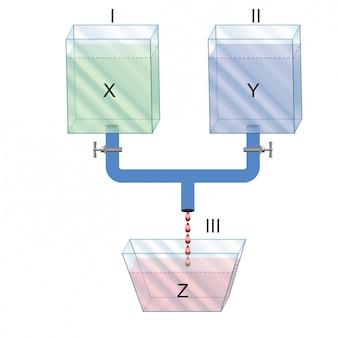 Physique - viscosité de différents liquides