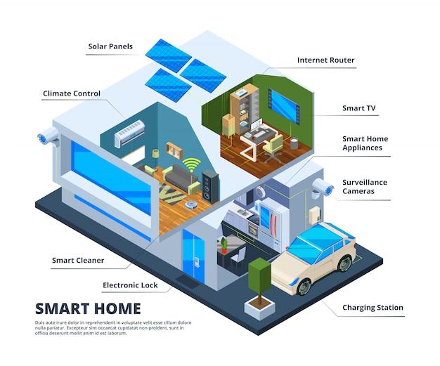 Pièces de la maison intelligente. maison connexion internet outils ménagers télévision numérique tablettes smartphones nuage réseau domestique