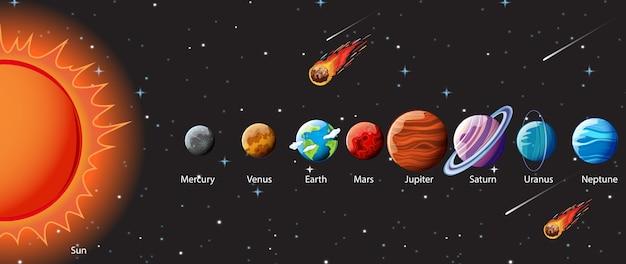 Planètes Du Système Solaire Infographique Vecteur Premium