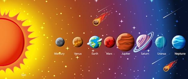 Planètes du système solaire infographique