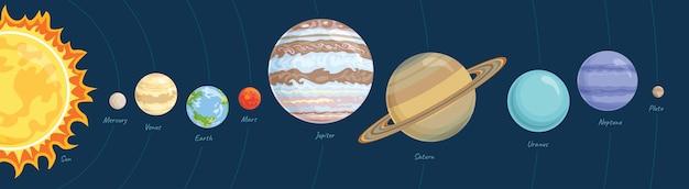 Planètes du système solaire.