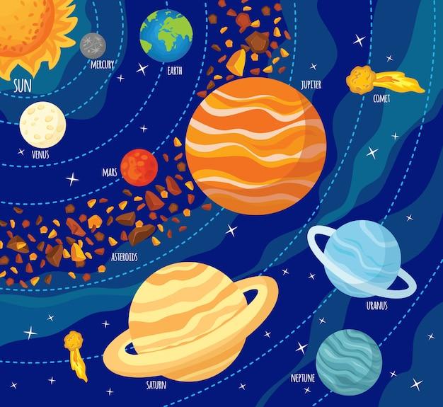 Planètes de modèle sans couture du système solaire.