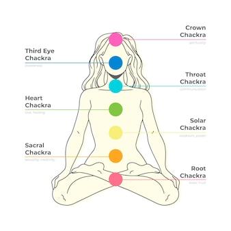 Points focaux des chakras du corps sur la femme