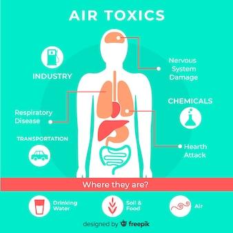 Pollution dans le modèle infographique du corps humain