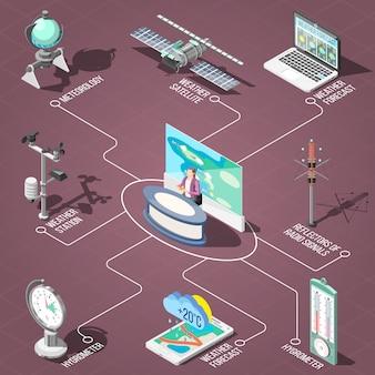 Prévisionniste météo en studio de télévision, appareils de mesure des conditions climatiques organigramme isométrique