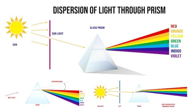 Prisme triangulaire casser les lumières en couleur spectrale