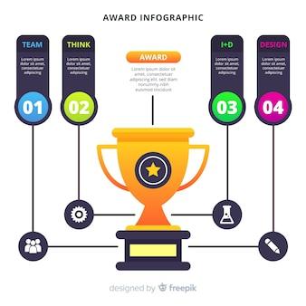 Prix infographique