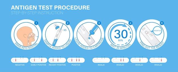 Procédure de test rapide de l'antigène covid19 de la grippe infographie instructions étape par étape sur le fonctionnement des tests