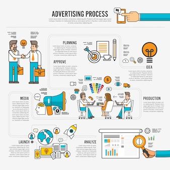 Processus de conception publicitaire