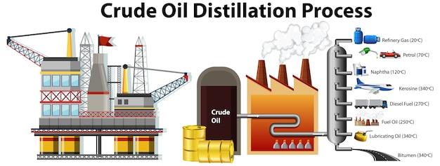 Processus de distillation du pétrole brut isolé sur blanc