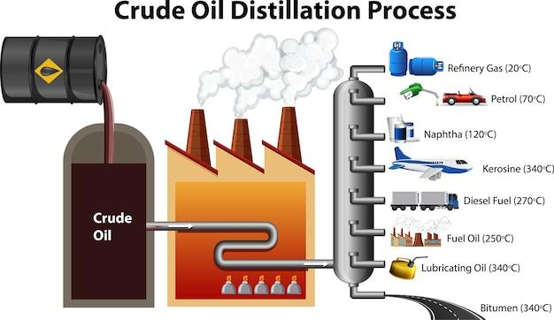 Processus de distillation du pétrole brut isolé sur fond blanc