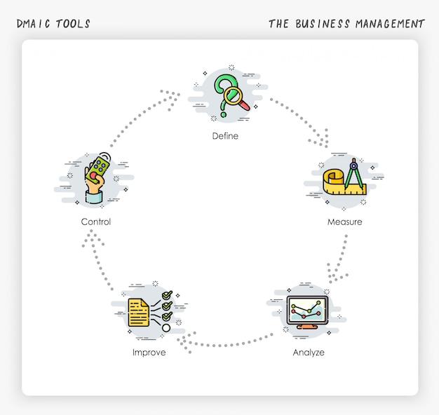 Le processus de gestion d'entreprise. six sigma: outils dmaic. illustration moderne et simplifiée.