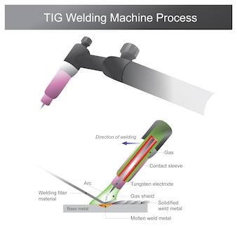 Processus de machine de soudage tig. le soudage du métal est un processus de fabrication ou de sculpture qui relie le métal entre eux. utilisation de la chaleur pour fondre le métal à différentes températures.