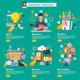 Le processus de marketing de contenu conceptuel commence par l'idée, le sujet, l'écriture, la conception et obtient des commentaires illustrer.