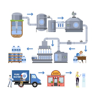 Processus de purification d'eau automatisé.