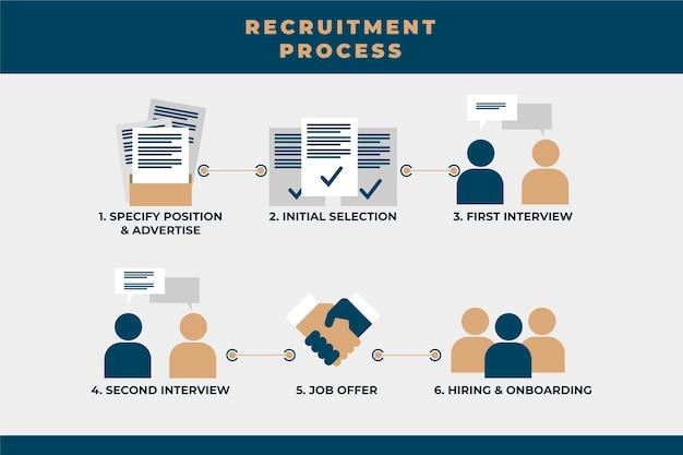 Processus de recrutement d'embauche