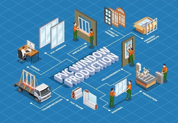 Production de conception de fenêtres en pvc