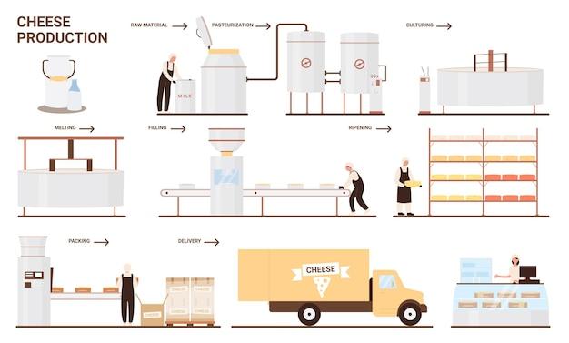 Production de fromage dans l'illustration de l'industrie alimentaire