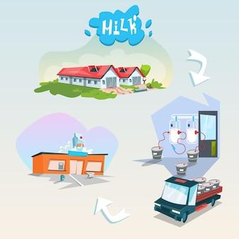 Produits laitiers biologiques de la chaîne de production de lait écologique