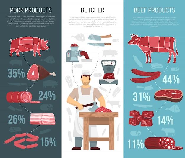 Produits de viande vanneuses verticales