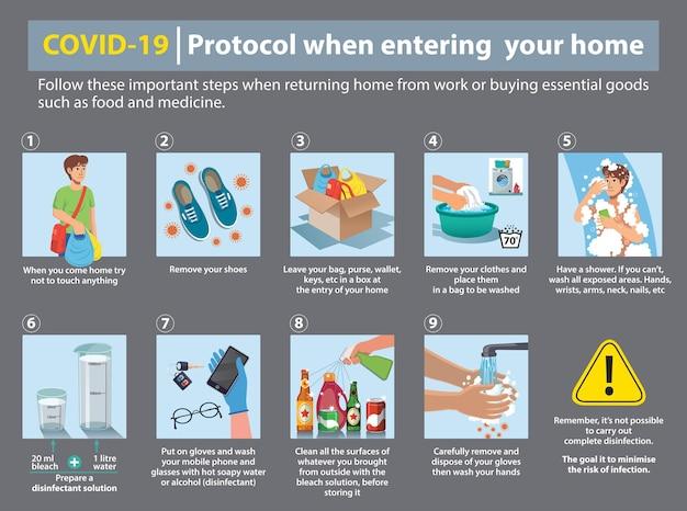 Protocole covid19 lors de l'entrée dans votre domicile étapes importantes lors du retour à la maison après une pandémie de travail