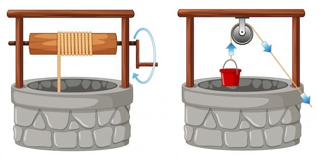 Puits avec deux méthodes de bobines