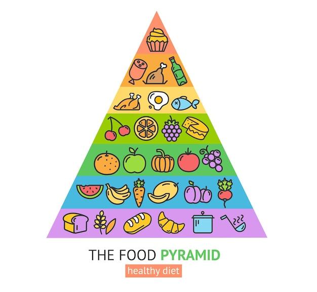 Pyramide des aliments sains. guide des produits pyramide. commandez un régime pour la vie. prêt pour les affaires. illustration vectorielle