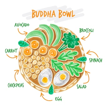 Recette de bol de bouddha
