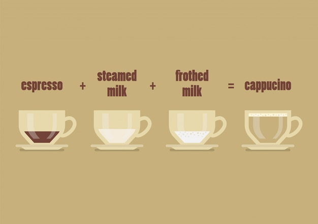 Recette café cappucino