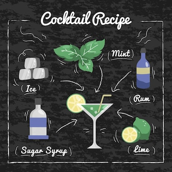 Recette de cocktail mojito au tableau noir