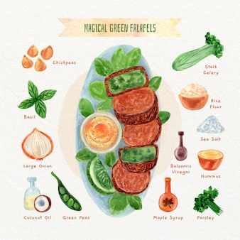 Recette de falafels verts magiques végétariens à l'aquarelle