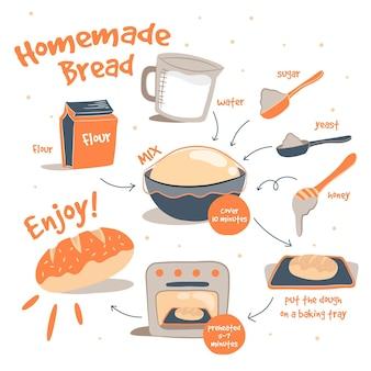 Recette de pain maison dessiné à la main