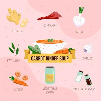 Recette de soupe à la carotte et au gingembre dessinée à la main