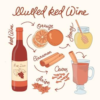 Recette de vin mulled