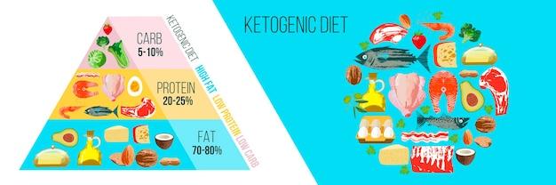 Régime cétogène. un large éventail de produits pour le régime céto. pyramide céto. illustration vectorielle avec texture vecteur unique dessinés à la main. affiche colorée avec différents produits.