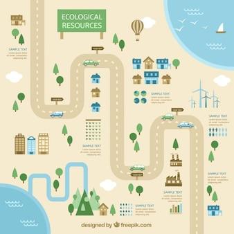 Les ressources écologiques