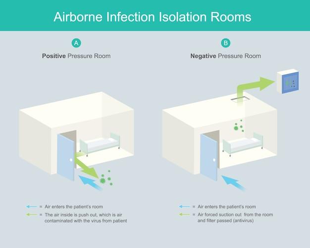 Salles d'isolement des infections aéroportées. les salles d'isolement des infections aéroportées (aiir) sont des salles de contrôle sous pression négative pour éviter que l'air contaminé par une infection virale n'entre dans le couloir.