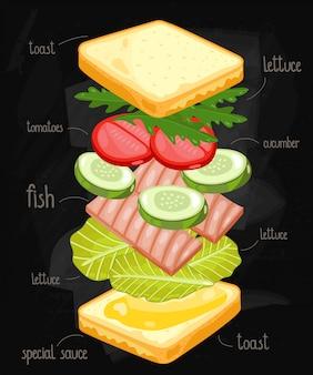 Sandwich ingrédients sur le tableau