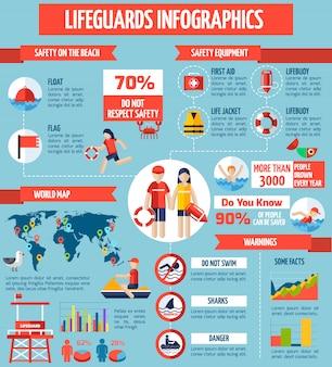 Sauveteurs et sécurité plat infographicpposter