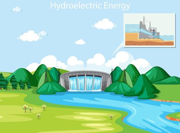 Scène montrant l'énergie hydroélectrique avec barrage