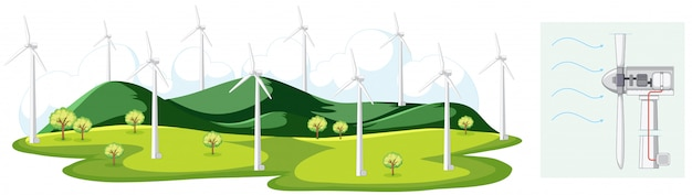 Scène avec des moulins à vent dans le champ