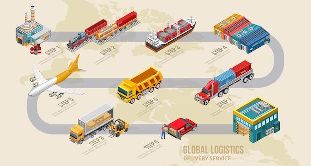 Schéma du service de livraison de l'usine à l'entrepôt