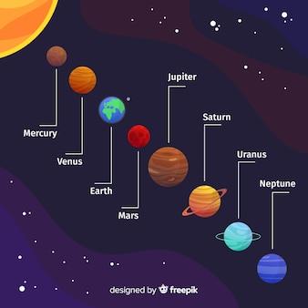 Schéma du système solaire coloré avec un design plat